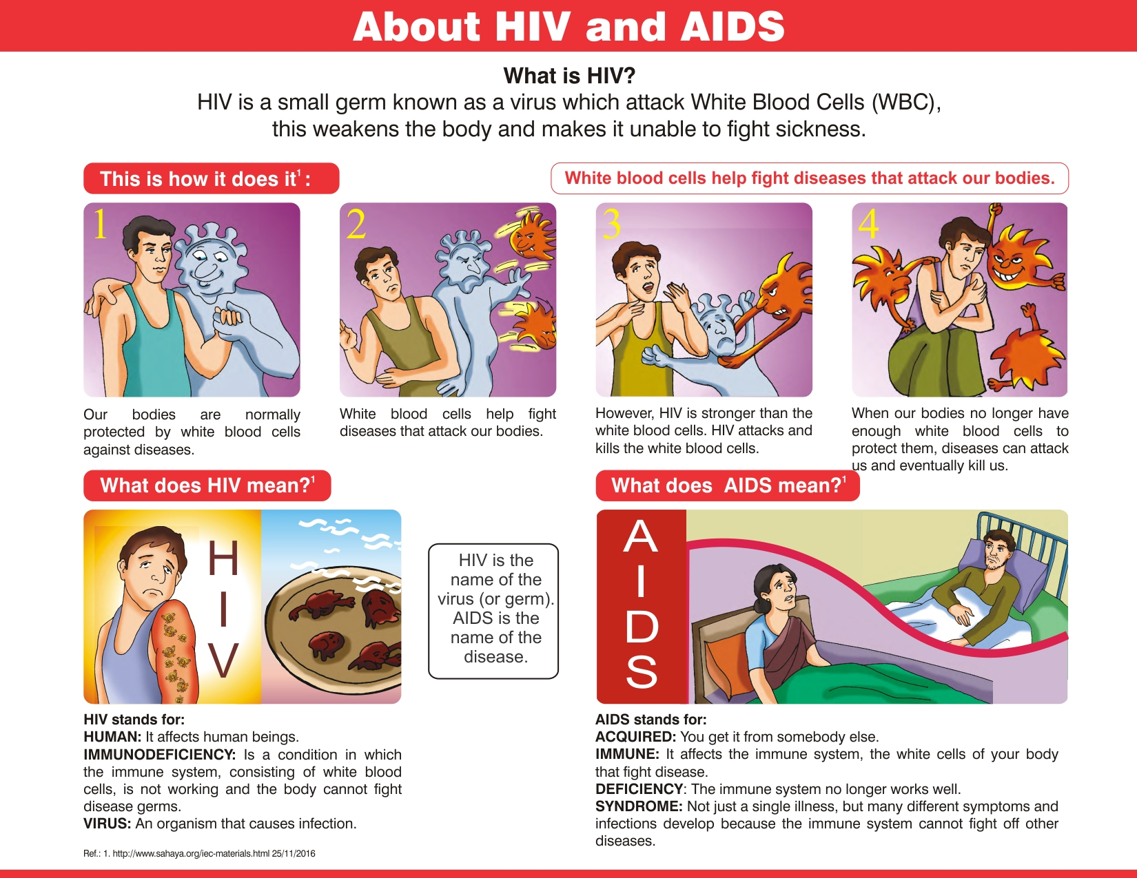 Aids Symptoms How Many Days Human Body Educational Materials